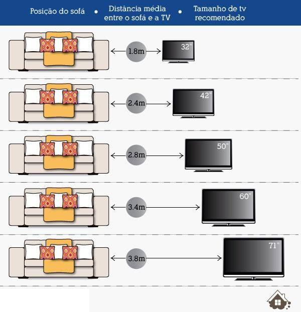As distâncias ideais entre o Sofá e os diversos aparelhos de TV