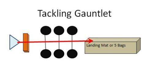 Tackling Gauntlet Youth Football Drill