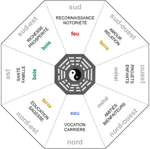 15 best Feng-shui et pierres images on Pinterest Spiritual, Chakra