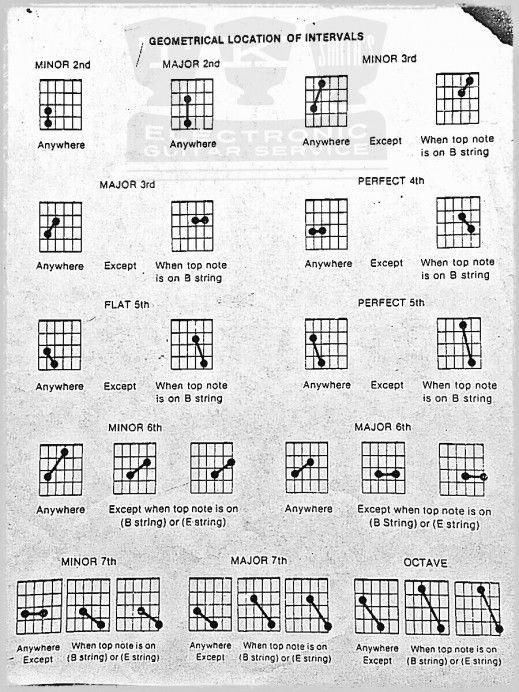 55 Best Guitar Tips Images On Pinterest Guitar Chord Chart Guitar