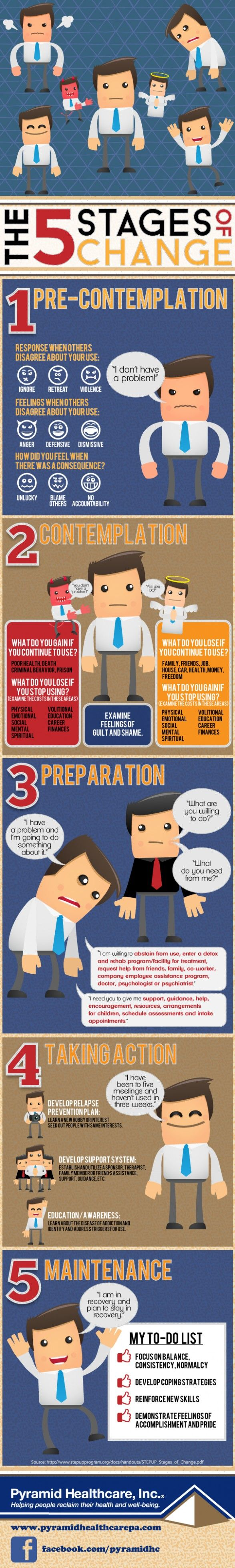 Drug and alcohol addiction can take control of a person's life in many, even unconscious ways. While everyone wants to be able to quit cold turkey, true change is a process that often carries people through 5 distinct stages. Learn how to recognize each stage that comes with drug addiction recovery through this infographic. For more information about effective long-term drug recovery, contact an Admissions Counselor at Pyramid Healthcare.