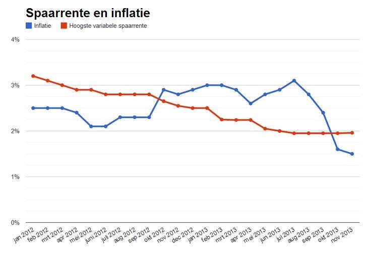 De inflatie daalt verder in november, terwijl de spaarrentes gelijk blijven. Wat betekent dat voor spaarders? Dat lees je hier: http://www.z24.nl/ondernemen/inflatie-november-weer-lager-spaarders-krijgen-iets-meer-lucht-411308