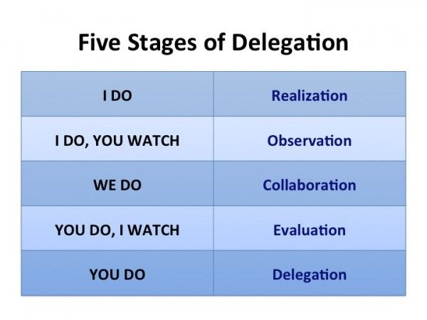 delegation process Lesson 3: delegation of authority & management by objectives lesson overview the delegation of authority & management by objectives lesson introduces you to the delegation of authority process, implementing authorities, management by objectives, and preparedness plans and objectives.
