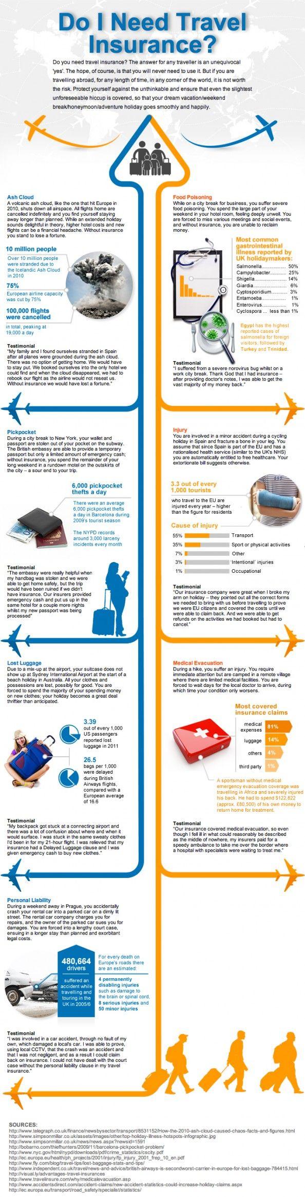 Do I Really Need Travel Insurance? Infographic