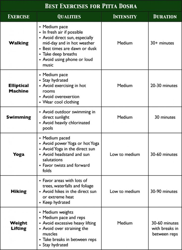 Best Exercises for Pitta Dosha.  Discover the most balanced exercise program for your body type!