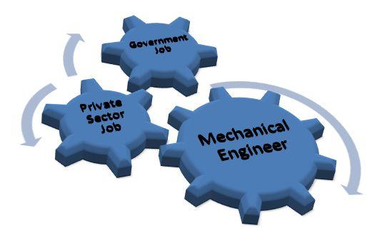 mechanical engineering salary