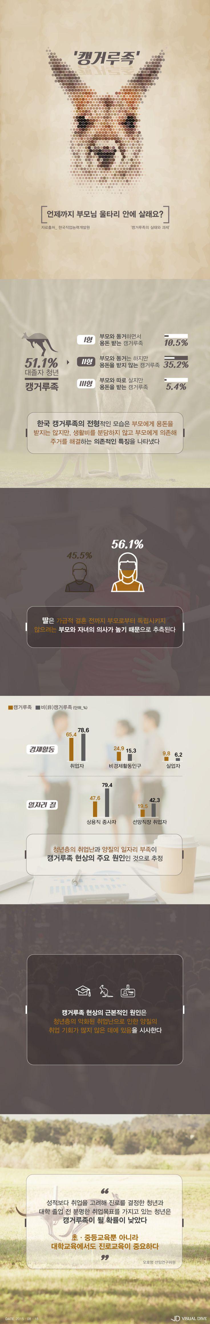 대졸 청년 51% '캥거루족'…당신은 어떤가요? [인포그래픽] #Kangaroo / #Infographic ⓒ 비주얼다이브 무단 복사·전재·재배포 금지