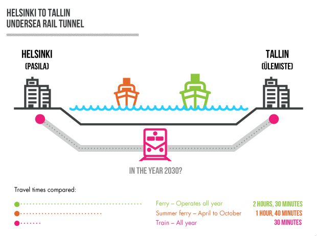 """Trains, Trains, Trains - the future of transportation. The idea of the rail connection between capitals has been around for a while already, becoming official this year with the """"Pre-feasibility study of Helsinki–Tallinn fixed link"""" conducted by Harju County Government, City of Helsinki and City of Tallinn."""