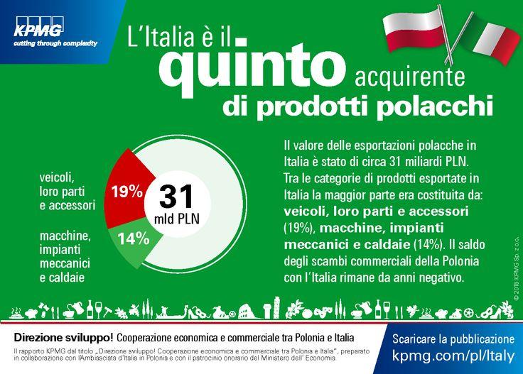 L'Italia e il quinto acquirente di prodotti #polacchi. 'Direzione sviluppo! Cooperazione economica e commerciale tra Polonia e Italia' #KPMG #Polonia #Italia #veicoli