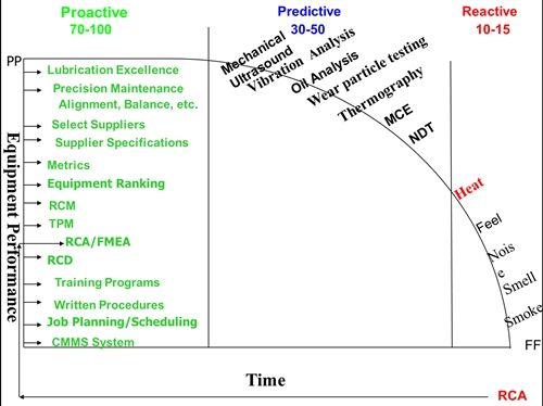Understanding the P-F curve and its impact on reliability centered maintenance