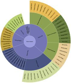 Radial organizational chart (org chart) | Org Charts | Pinterest ...