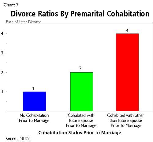 With divorce statistics premarital sex statistics