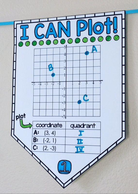 Coordinate Plane Math Pennant Activity 4 Quadrants Math