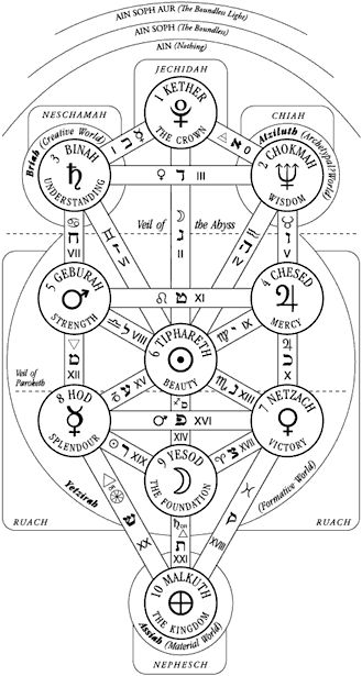 O Universo Imerso nas Trevas ~ Círculo Tifoniano