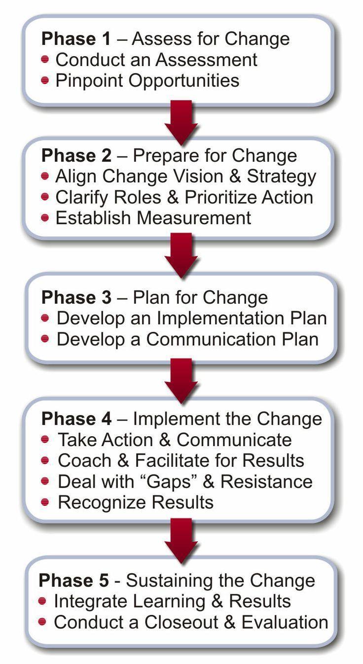 Image result for katgar model for change Change