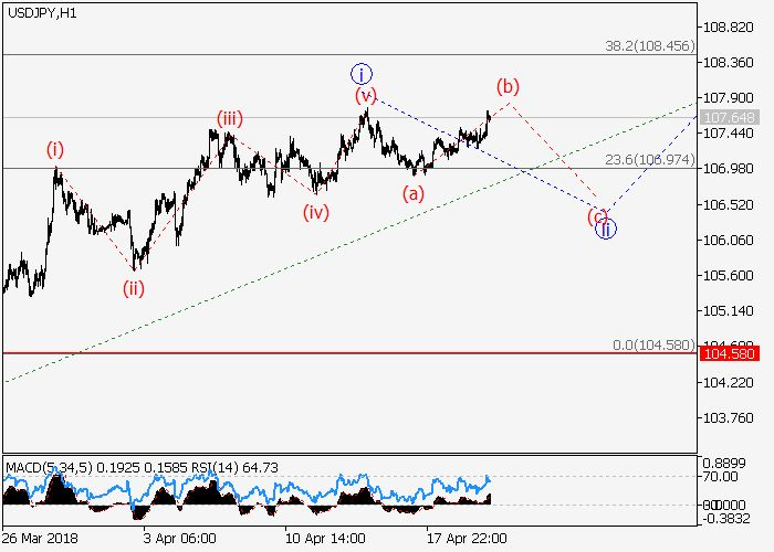 USD/JPY: wave analysis 20 April 2018, 09:35 Free Forex Signals