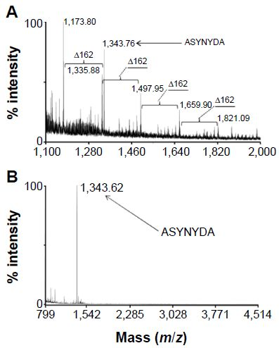 Figure 3 Characterization of NPs-DCM-ASYNYDA nanoparticles by MALDI-TOF/TOF analysis.