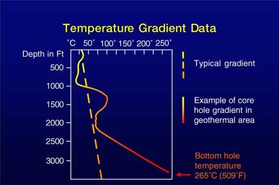 Temperature Gradient Data