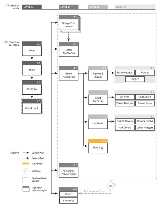 Information architecture restructure by Melissa McLean. If