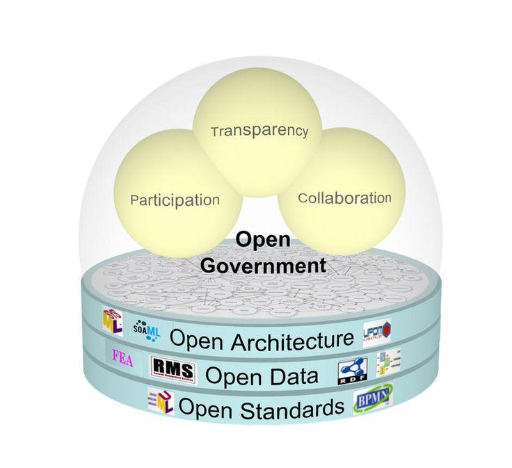 Open Government: la Lombardia scrive il primo piano regionale