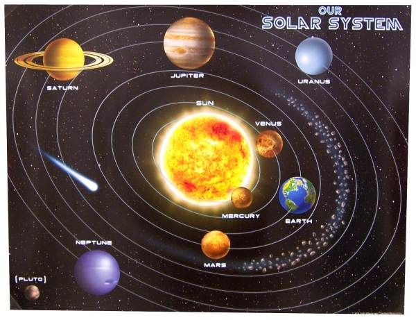 Solar System Chart | Main photo (Cover) | Solar system ...