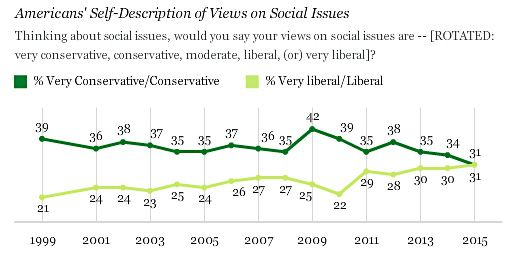 For the First Time Ever, Social Conservatives No Longer Outnumber Social Liberals in America | Mother Jones