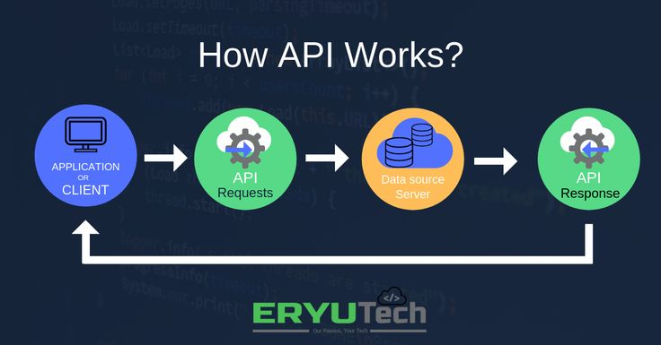 Application Programming Interface  Api  How It Works