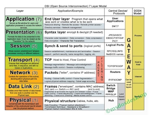 [OSI Model] Layer 7: Application