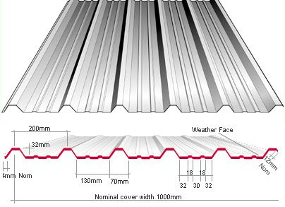 Box Profile Roofing Sheets Newcastle Roofing Supplies