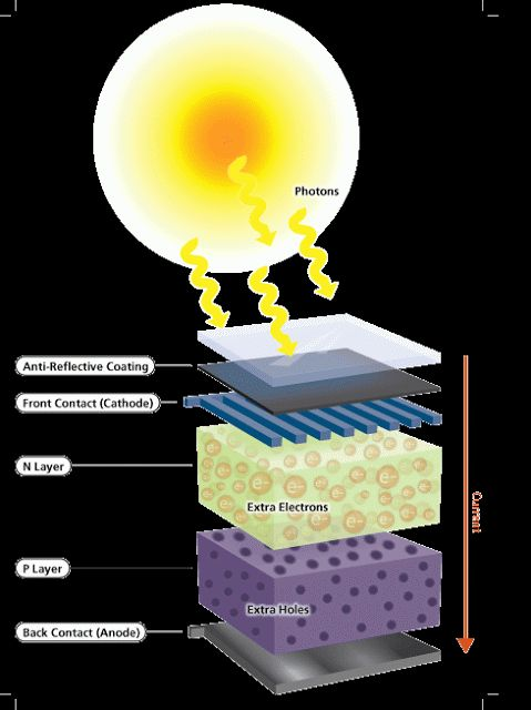 photovoltaic effect - photovoltaic energy - solar city