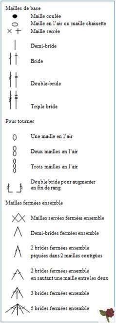 légendes des symboles utilisés dans les diagrammes au crochet