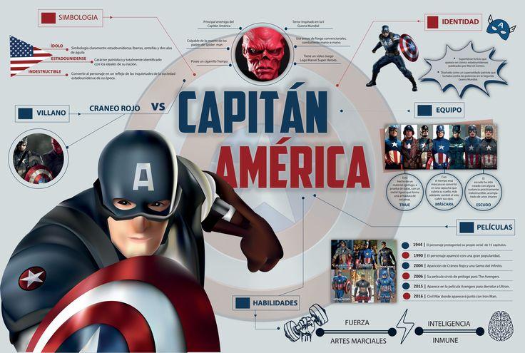Infografía Capitán América - Uso de la ilustración por medio de la malla.  Adobe Illustrator.