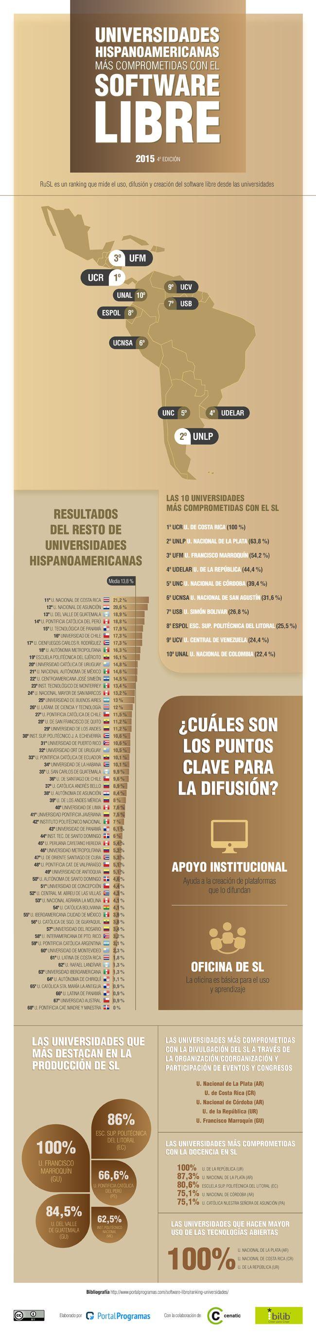 Este año hemos extendido el Ranking de #universidades en #Softwarelibre a #hispanoamérica. Aquí está: #Infografía  http://www.portalprogramas.com/milbits/informatica/mejores-universidades-hispanoamericanas-software-libre-2015.html