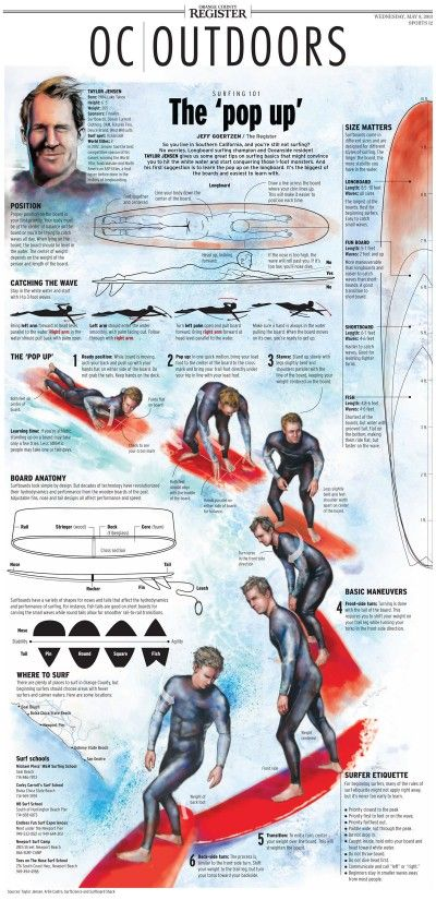 Orange County Register- Surfing Infographic via Charles Apple #surfing #infographic