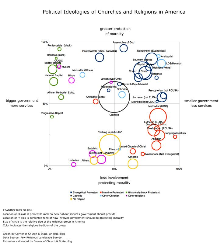 The Political Views Of U.S. Religions In A Single Graph