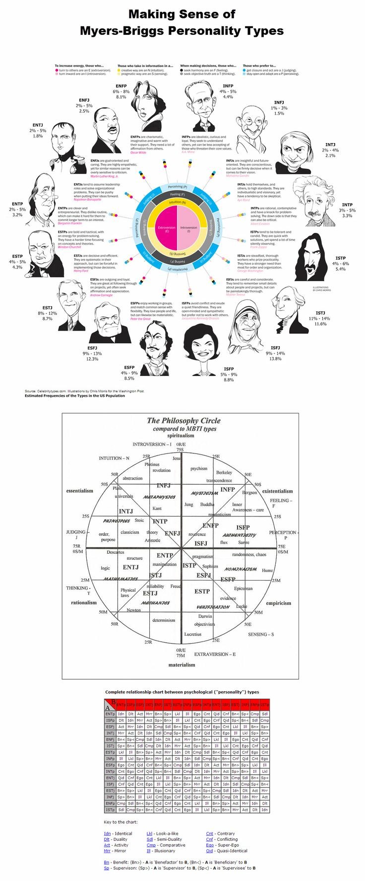Pastiche of charts providing context for Meyers-Briggs personality types.  For a free Myers-Briggs assessment see: http://www.humanmetrics.com/cgi-win/JTypes2.asp