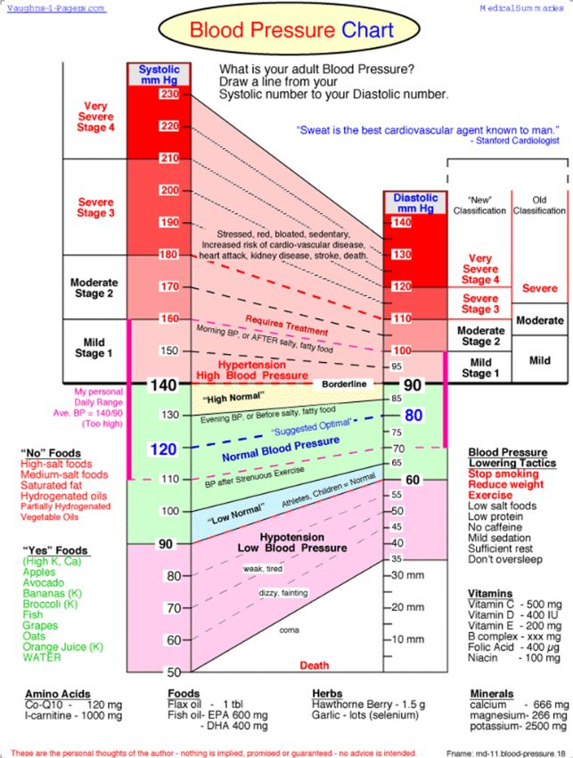 Systolic and Diastolic Blood Pressure and Pulse (with relationship) and…
