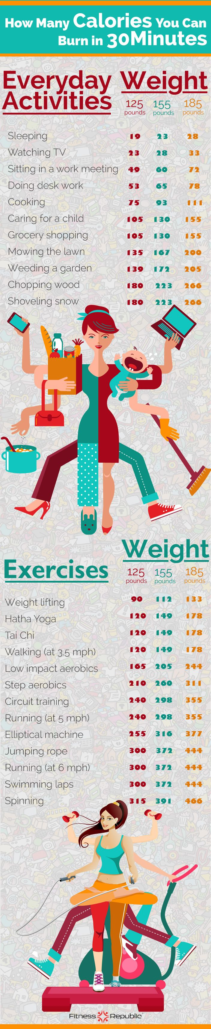 Do you want to know how many calories you burn doing housework? Or jogging? Or even sleeping?