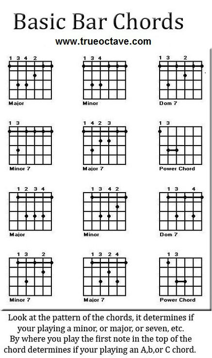 Here are some free guitar chord charts you can refer to as you go over the video's. They will help bring the video's into light. The more you use these guitar chord charts the more they will begin...