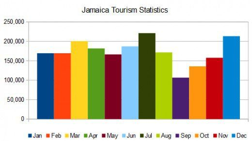 Jamaica tourism statistics show clearly that July is a popular time to go. © Scott Bateman