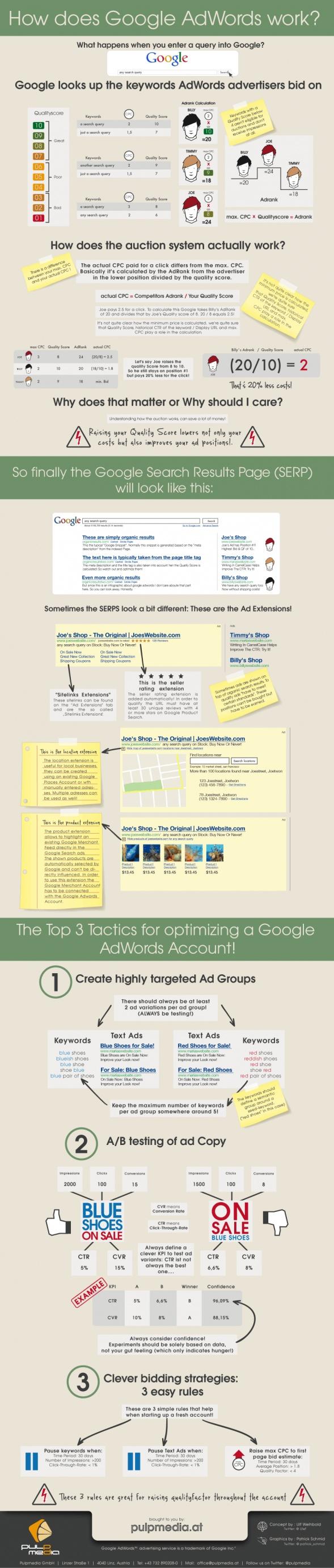 Google AdWords Explained