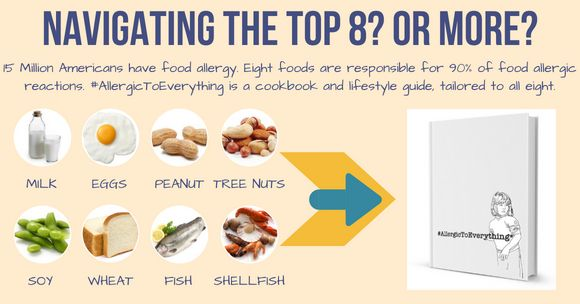 15 million americans have food allergy eight foods are responsible for 90 of food