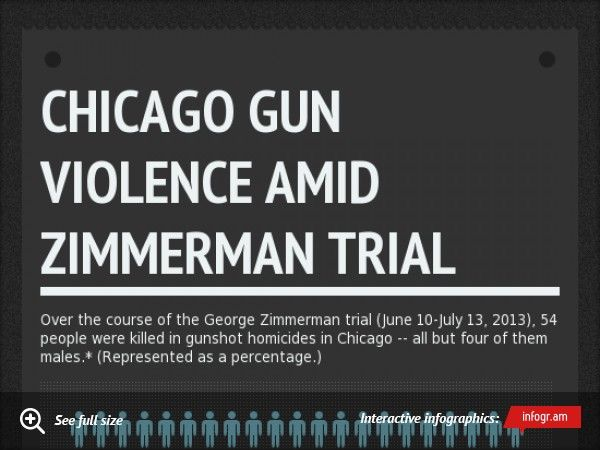 chicago shootings over july 4th weekend 2015