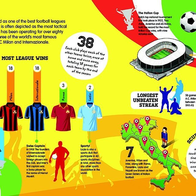 Work completed on a soccer info-graphic book for kids. This detail all about #seriea #italy #soccer #football #barcelona #acmilan #juventus #publishing #books #infographic