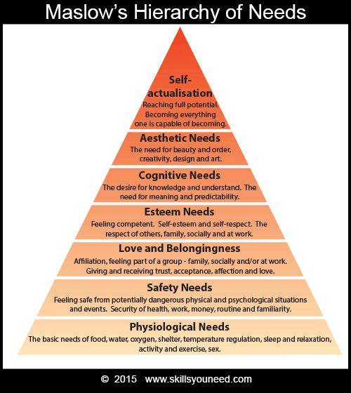 maslows hierarchy of needs 7 essay 17092013 abraham maslow's hierarchy of needs is a basic psychology concept in understanding the humanistic approach to personality and behaviors by shreena desai.