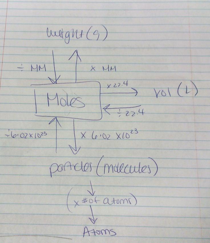 Pin by Michelle  Mahan  Steinfeldt on mathChem help