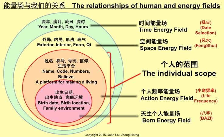 Relationship Energy Fields