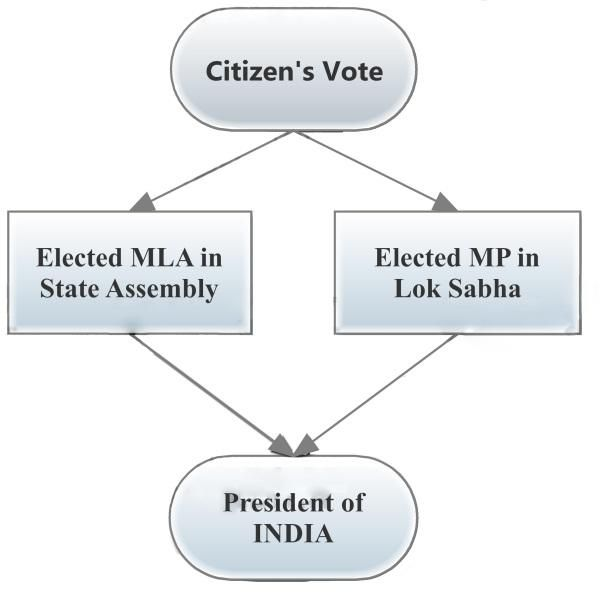 Election Process in India - Voting Procedure by Parliament of India