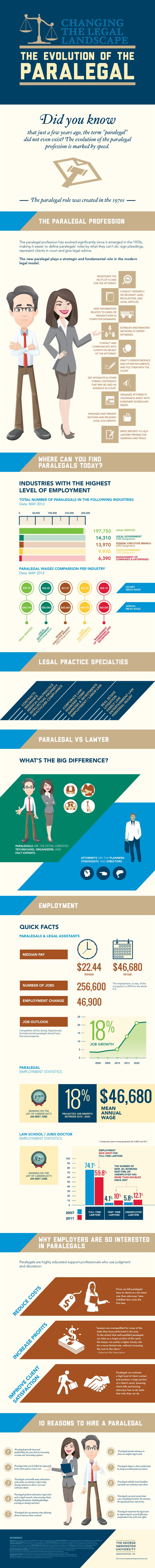 Infographic:  the evolution of the paralegal #law