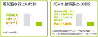 電気温水器との比較/従来の給湯器との比較